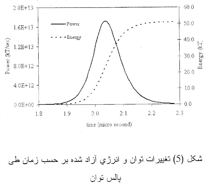 The undated diagram that was given to the AP by officials of a country critical of Iran's atomic program allegedly calculating the explosive force of a nuclear weapon _ a key step in developing such arms. The diagram shows a bell curve and has variables of time in micro-seconds and power and energy, both in kilotons _ the traditional measurement of the energy output, and hence the destructive power of nuclear weapons. The curve peaks at just above 50 kilotons at around 2 microseconds, reflecting the full force of the weapon being modeled. The Farsi writing at the bottom translates