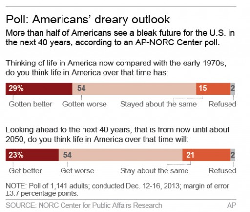 Graphic shows opinion poll of Americans' future outlook