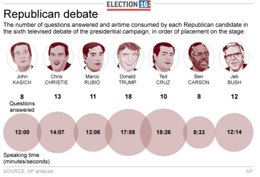 Graphic shows airtime given to each presidential candidate